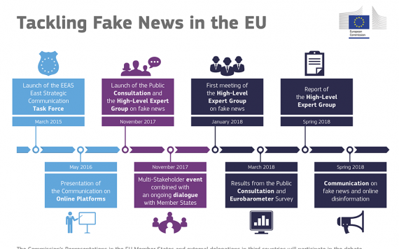 Tackling fake news in the EU